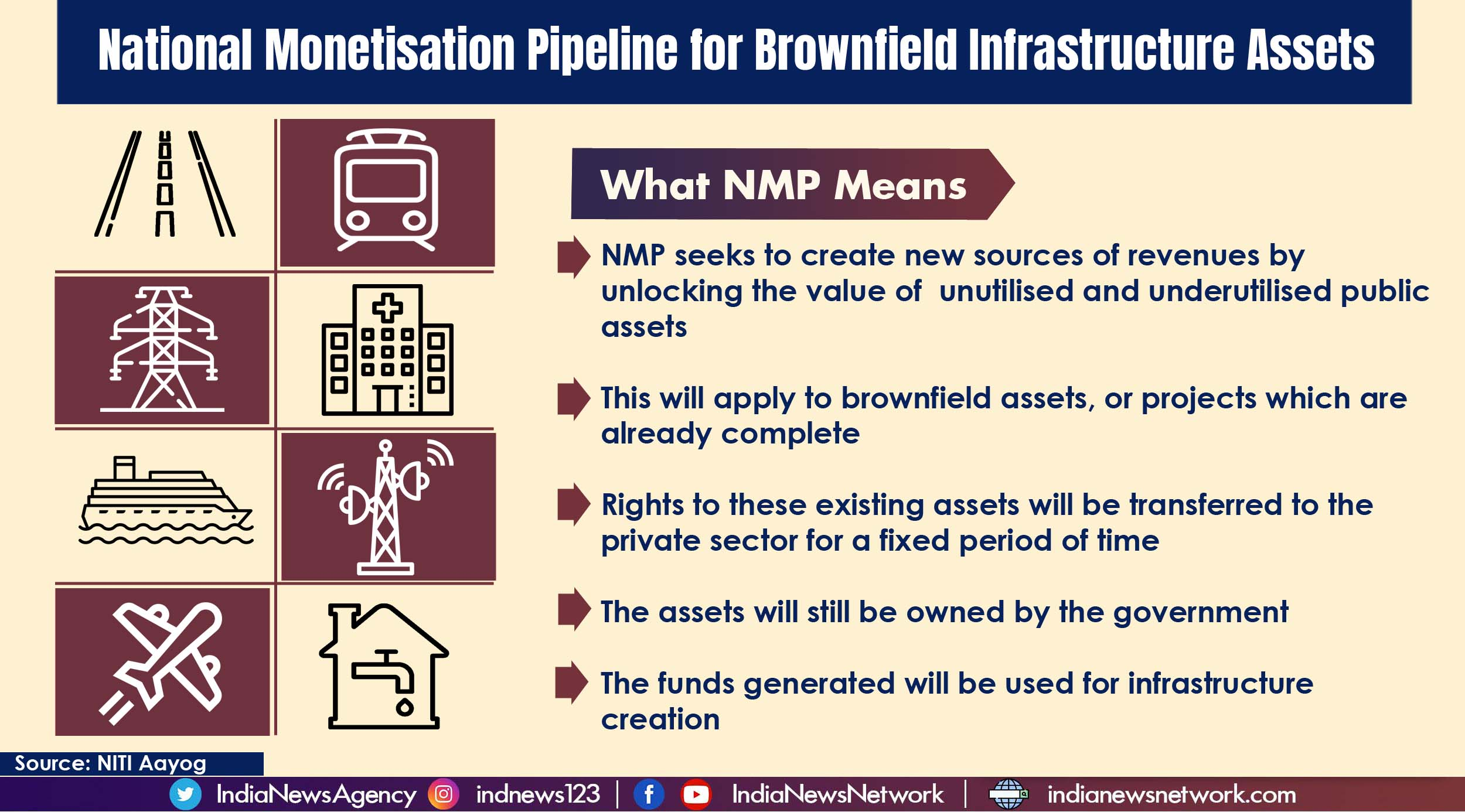 National Monetisation Pipeline: Govt to generate Rs 6,00,000 crores from brownfield assets in next four years