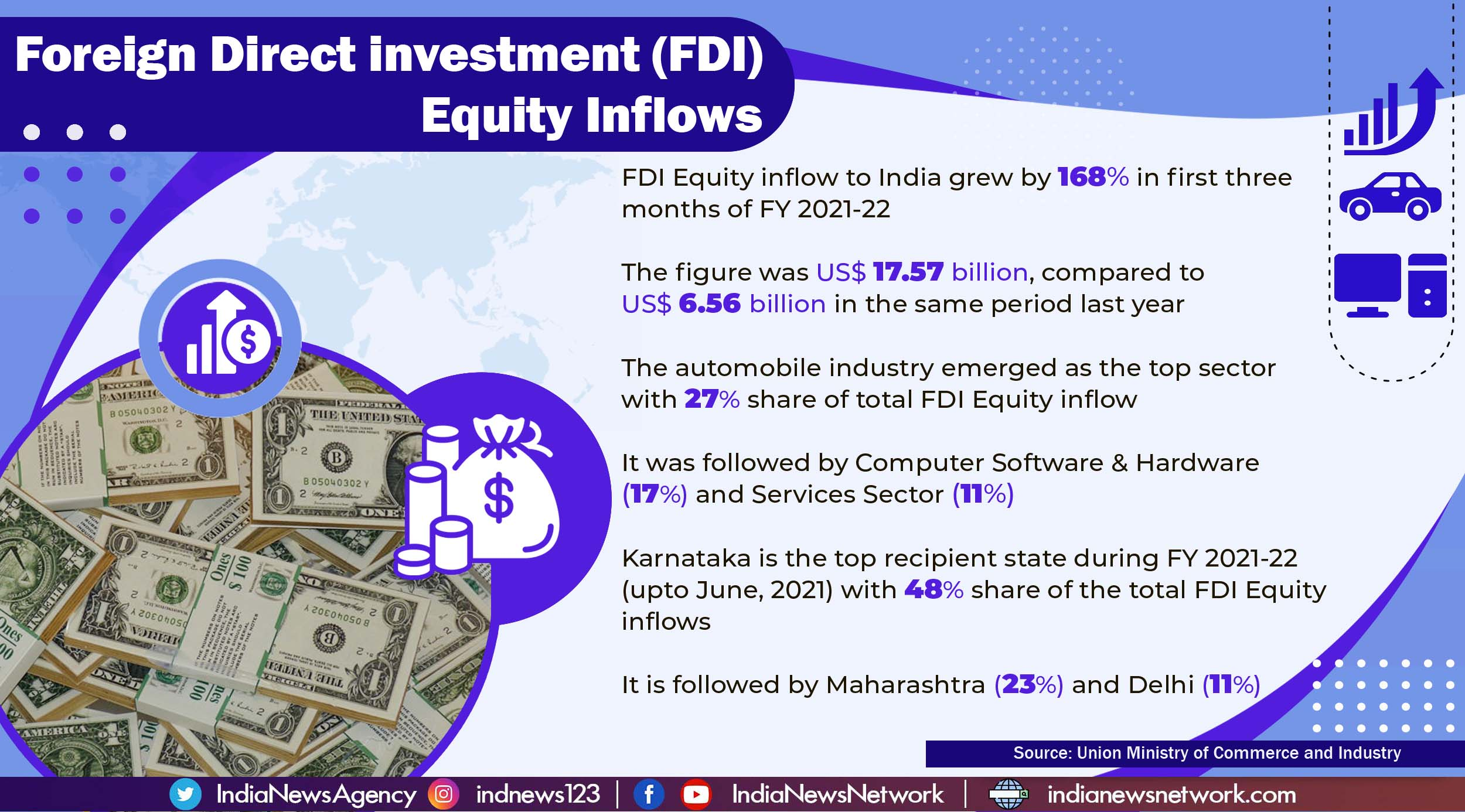 India's FDI equity inflow grew by 168% in April-June quarter