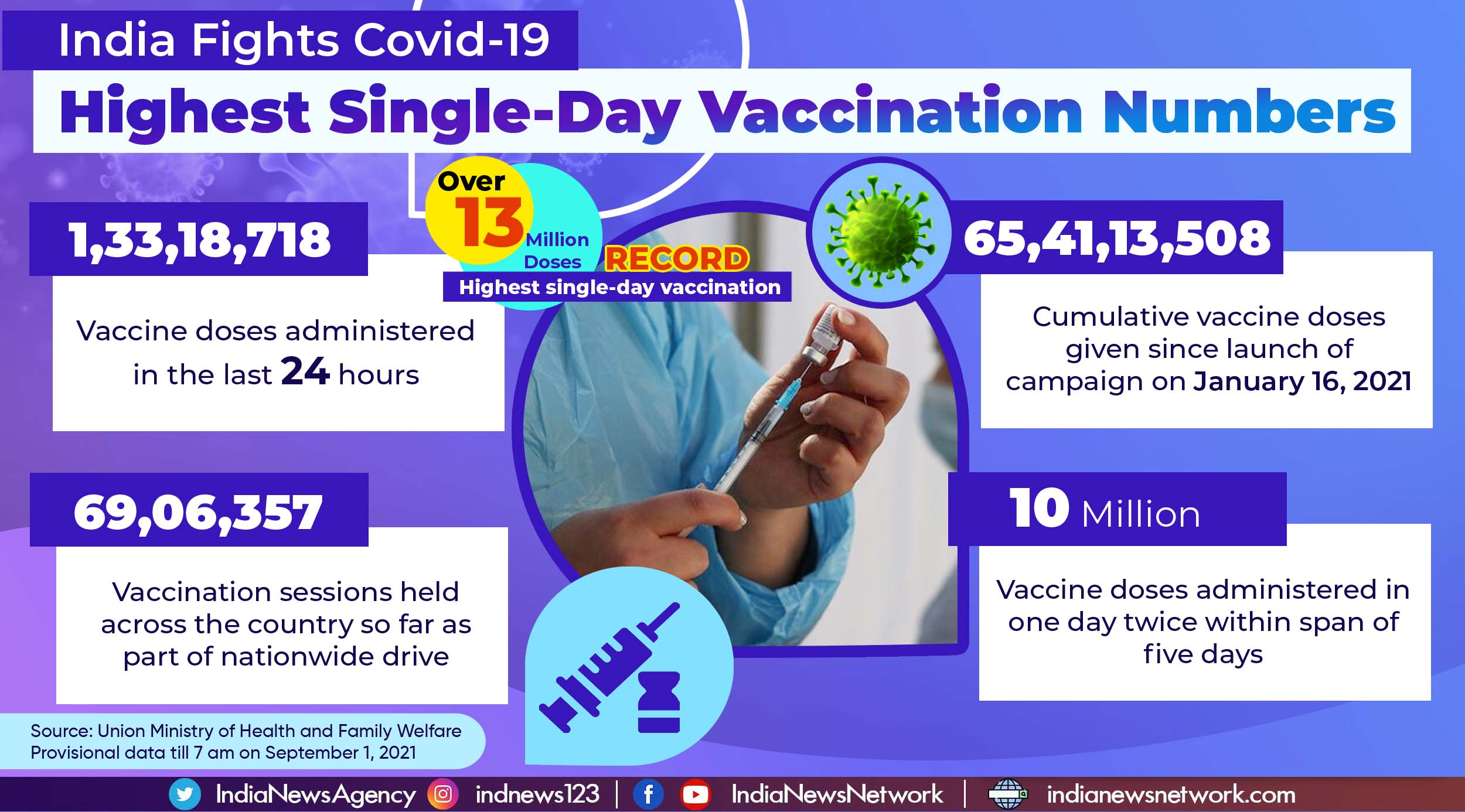 With over 13 million doses, India records highest single-day Covid-19 vaccination coverage