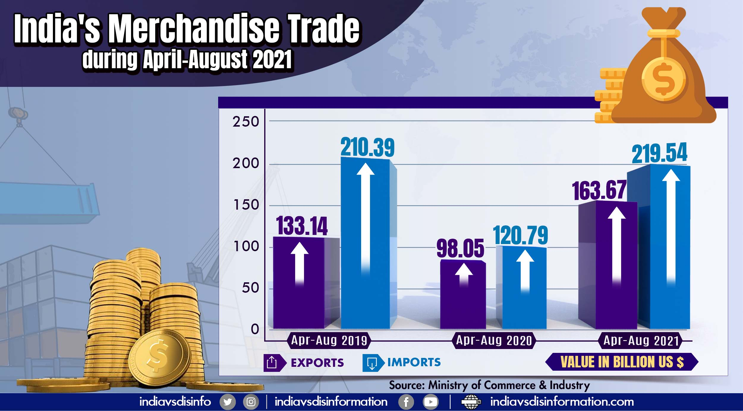 India achieves USD 163.67 billion merchandise exports in April-August 2021