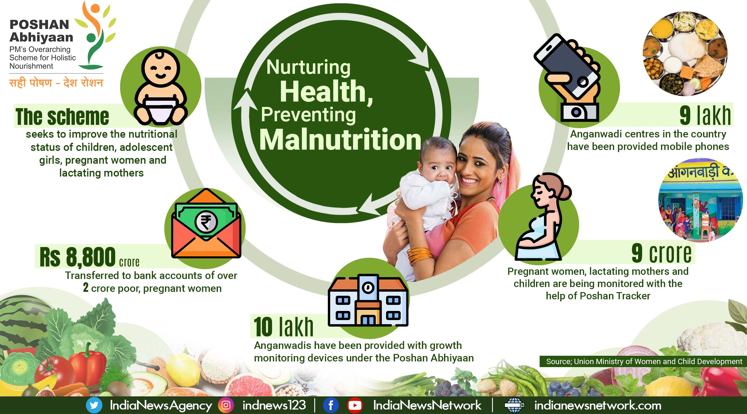 Poshan Abhiyaan: How India is improving the health of women and children