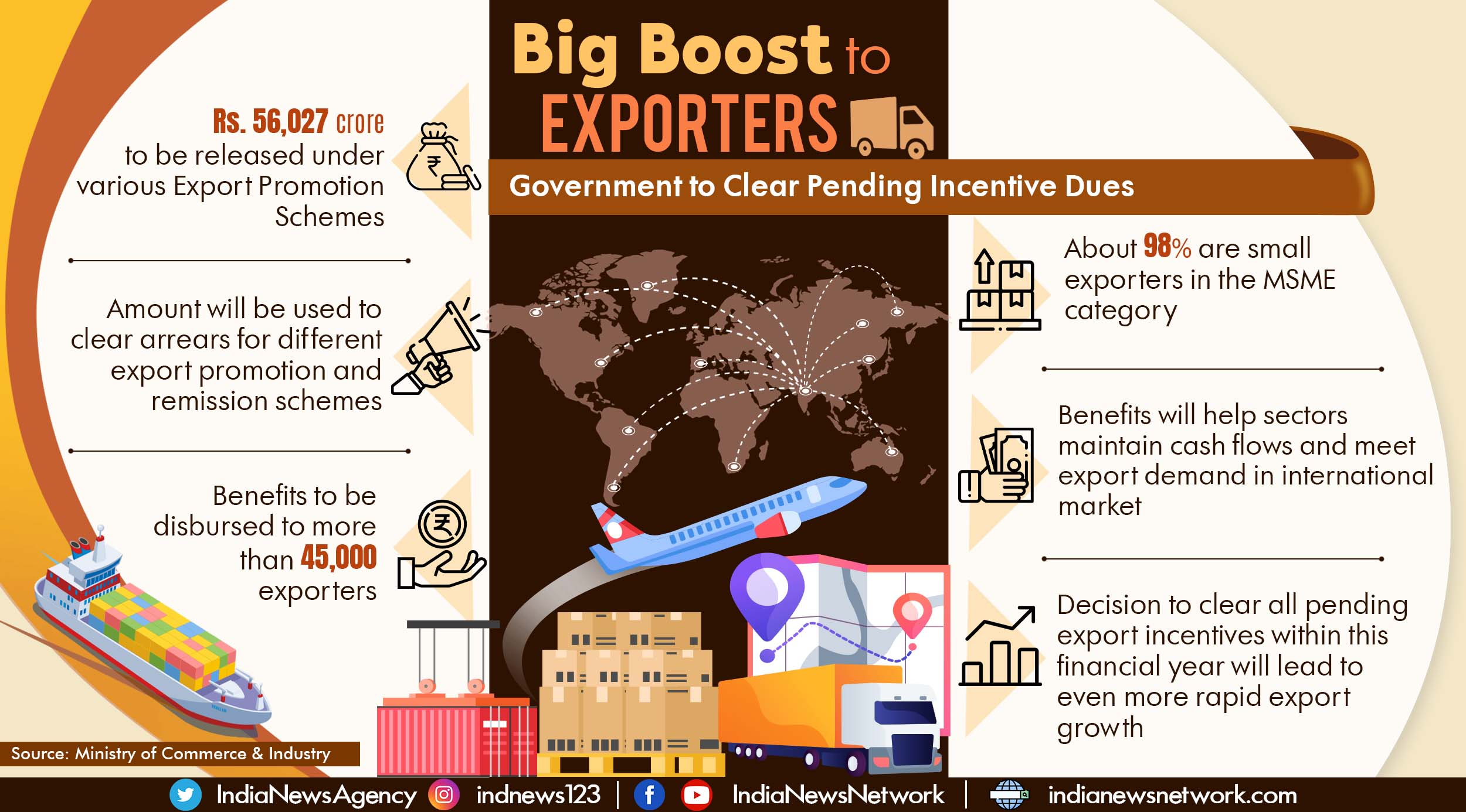 Big boost to exporters: Pending incentive dues to be cleared in FY 2021-22