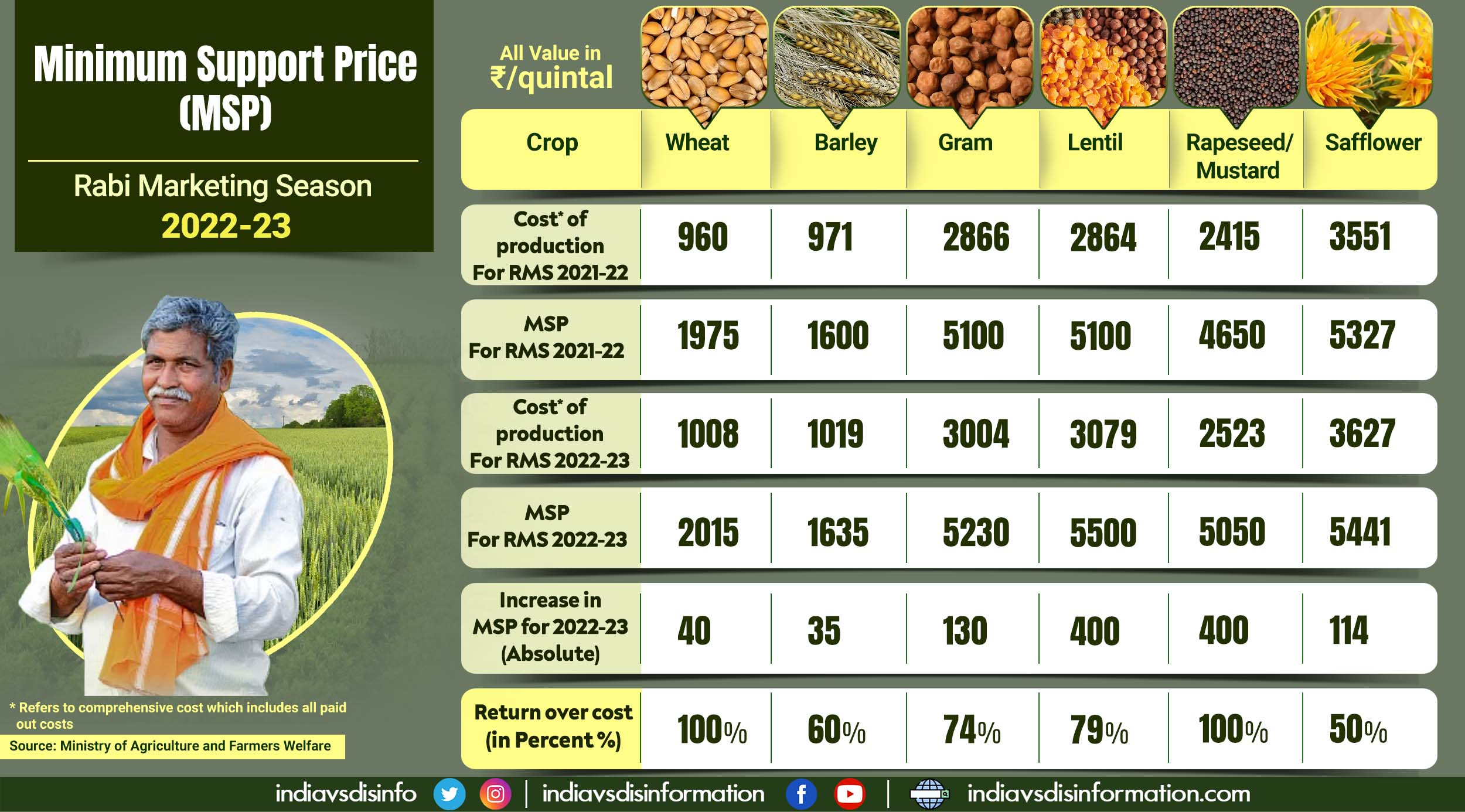 MSP for Rabi season 2022-23 to give farmers 50%-100% return over cost of production