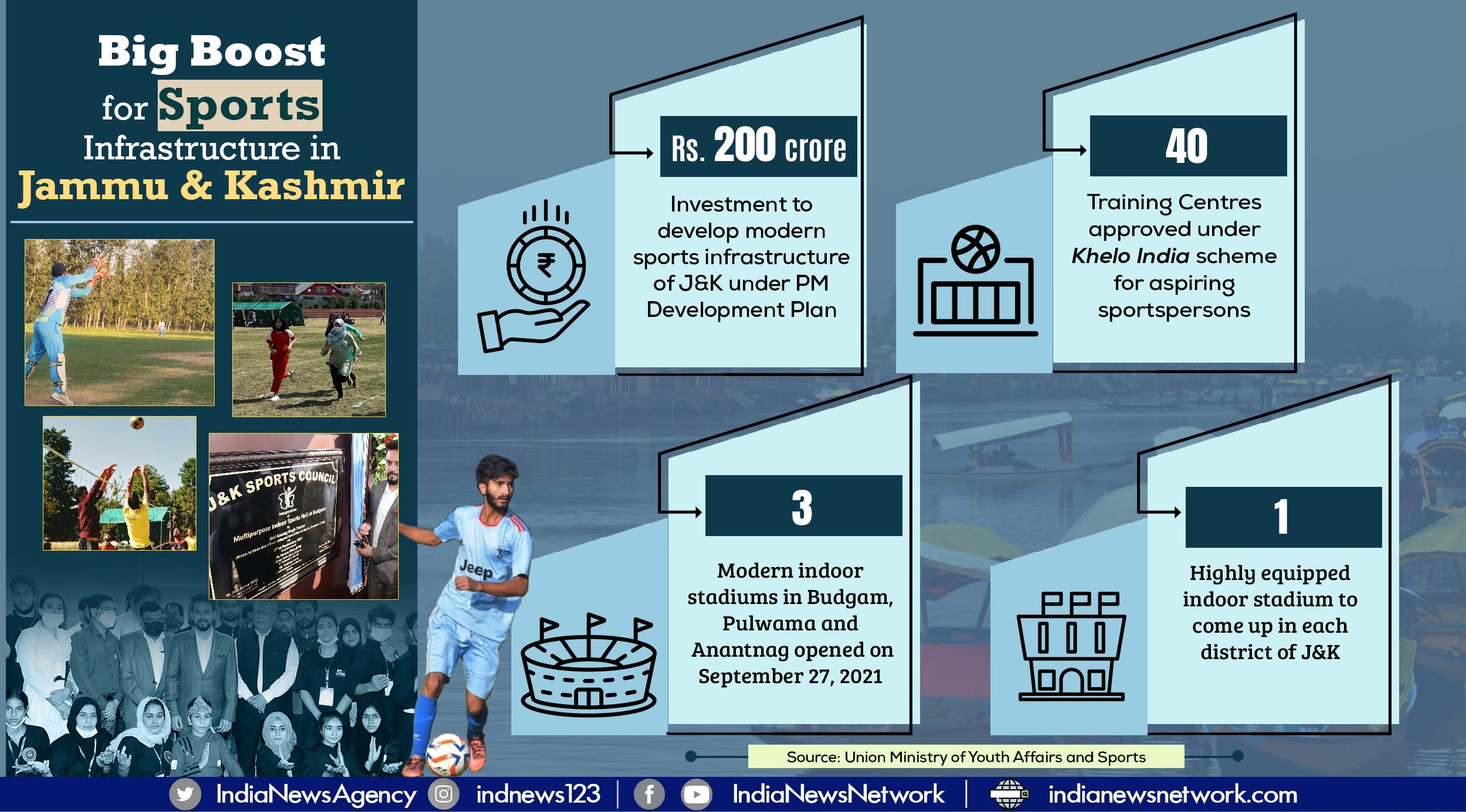 Rs 200 crores earmarked for development of playfields and indoor stadiums in J&K