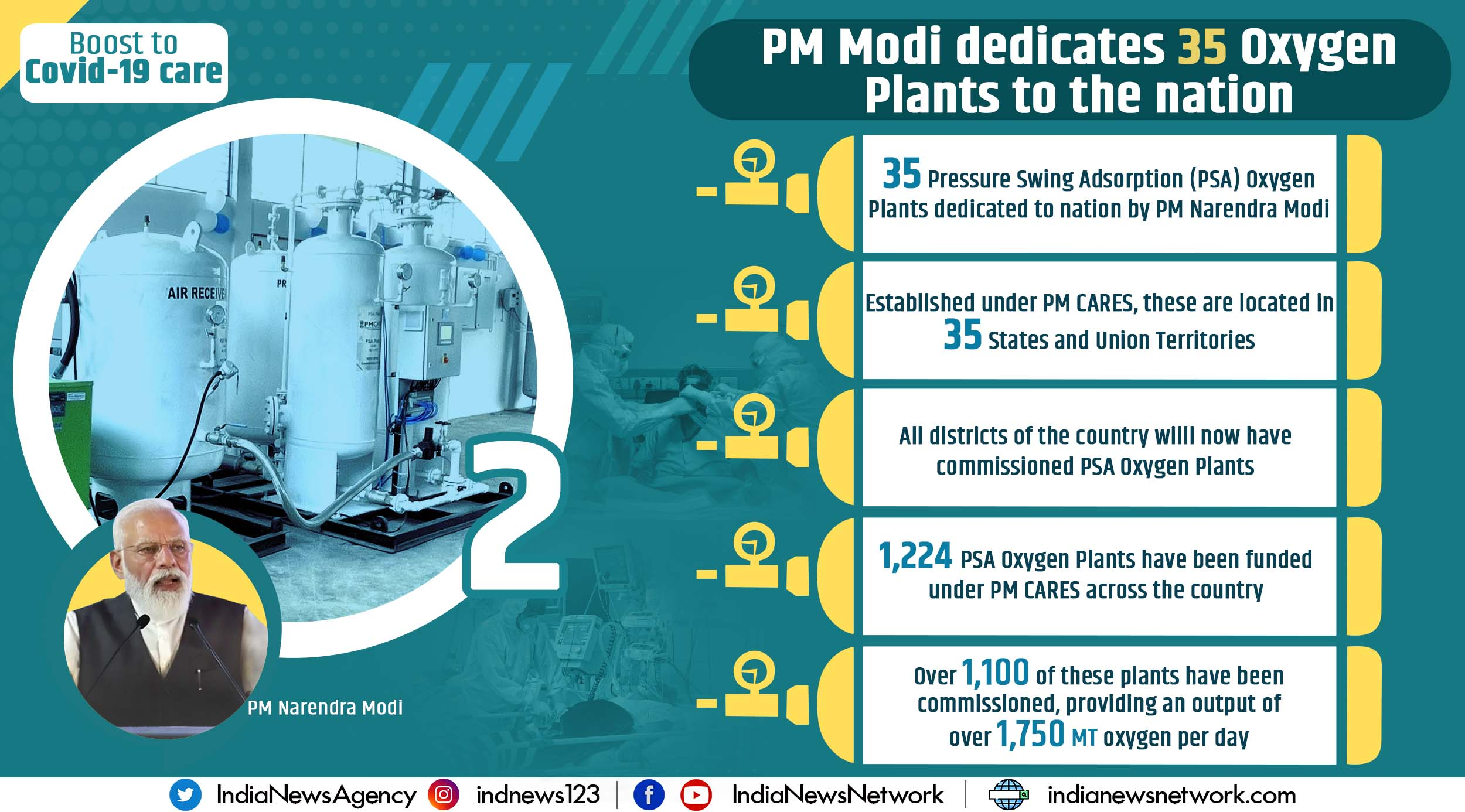 Boost to Covid-19 care as PM Modi dedicates 35 oxygen plants to nation