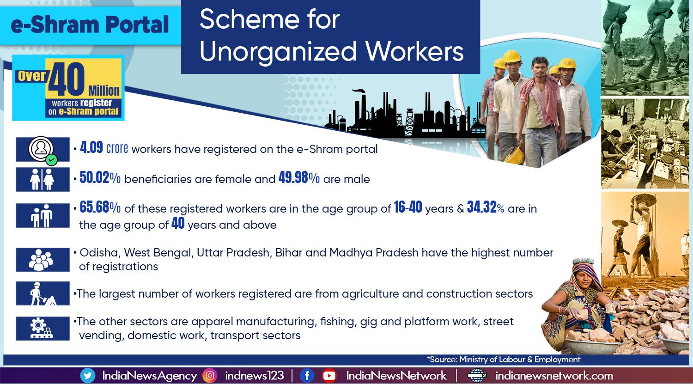 Over 40 million workers register on e-Shram portal